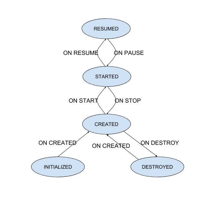 android-arch-lifecycle-states